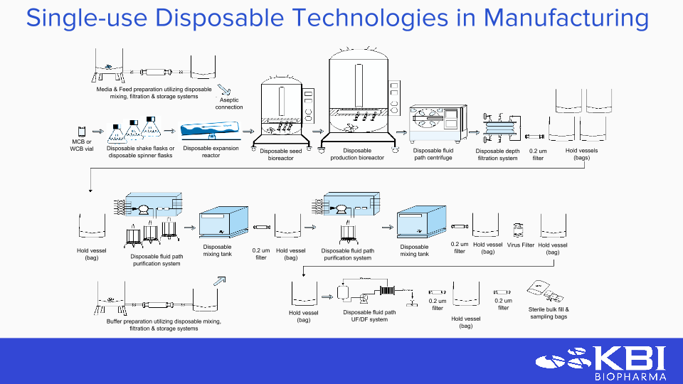 Single-Use Disposable Technologies in KBI's cGMP Manufacturing