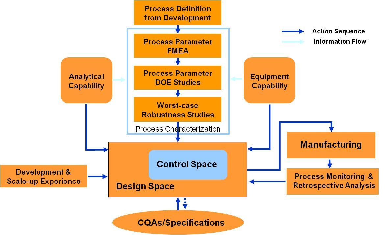 Process Design Workflow